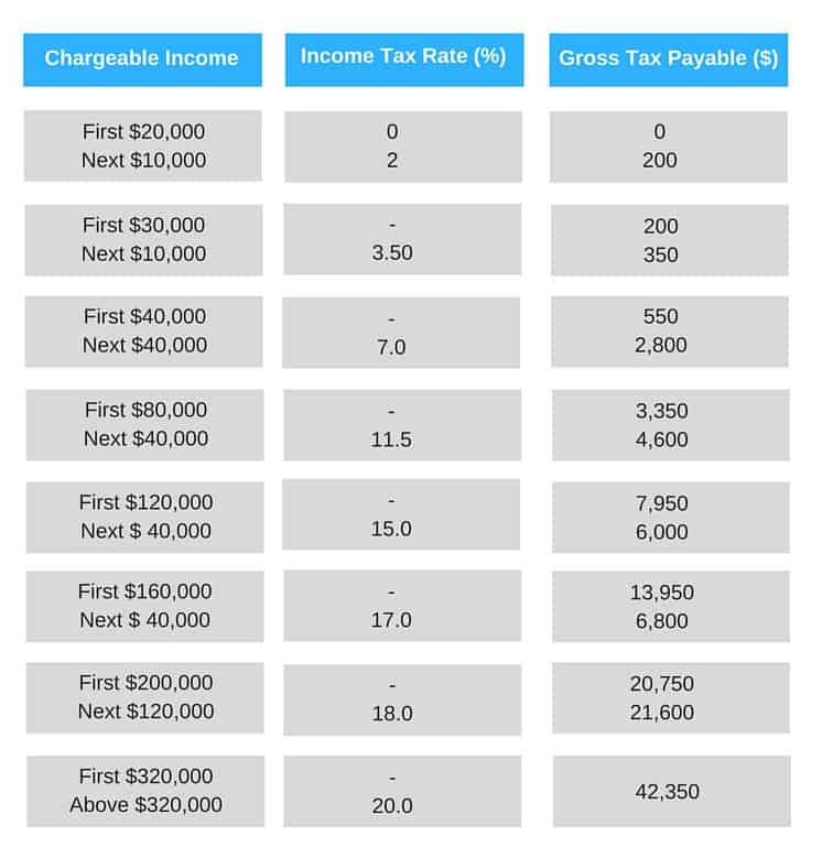 Singapore Income Tax A Guide to Sing...